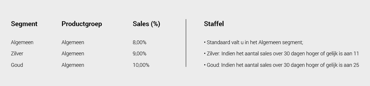 Een voorbeeld van een Staffel bij Affiliate Marketing: Commissie betalen op basis van volume.