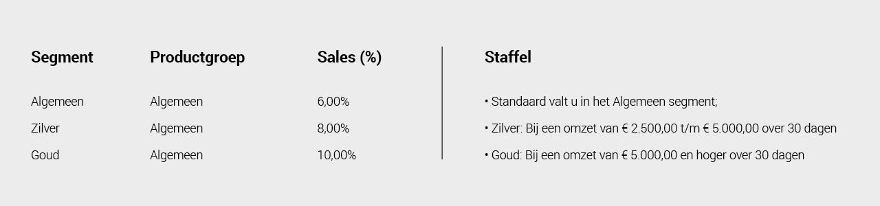 Een voorbeeld van een Staffel bij Affiliate Marketing: Commissie betalen op basis van omzet.